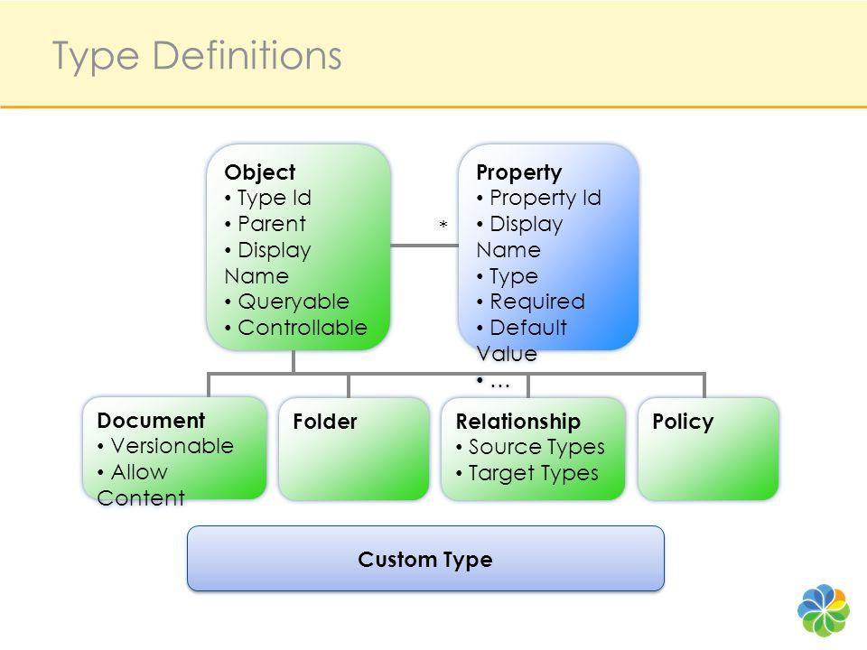 * Custom Type Object Type Id Parent Display Name Queryable Controllable Object Type Id Parent Display Name Queryable Controllable Document Versionable