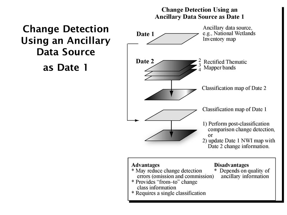 Change Detection Using an Ancillary Data Source as Date 1