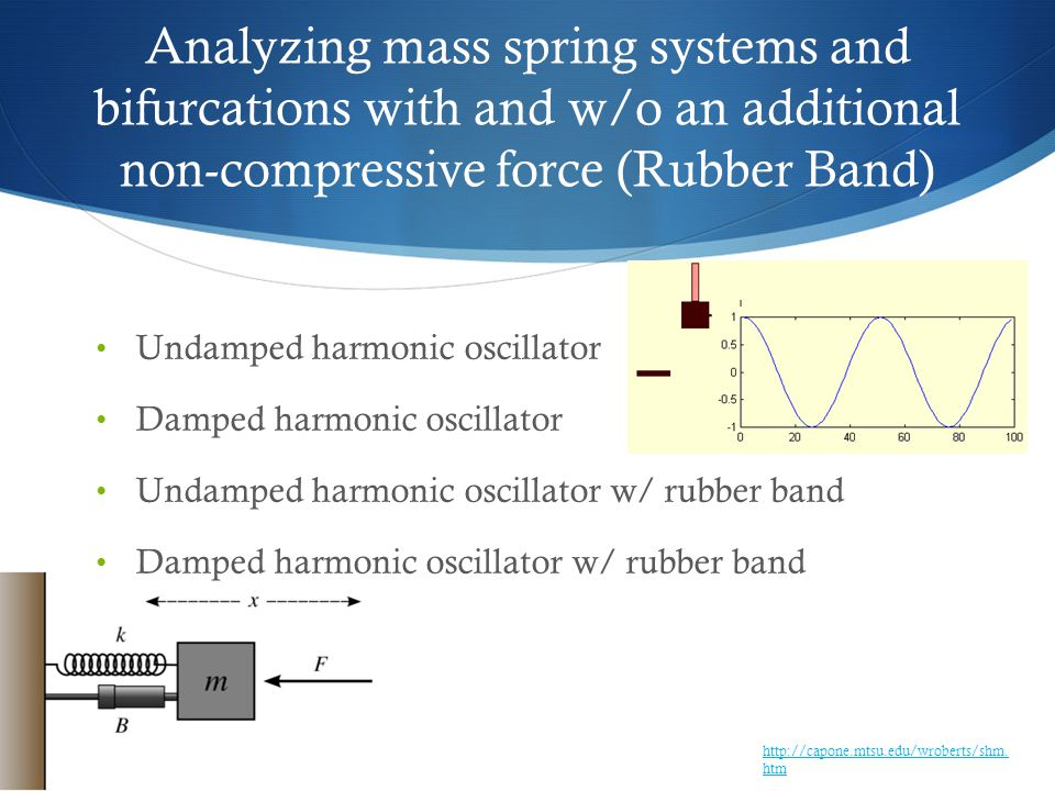 Analyzing mass spring systems and bifurcations with and w/o an additional non-compressive force (Rubber Band) Undamped harmonic oscillator Damped harmonic oscillator Undamped harmonic oscillator w/ rubber band Damped harmonic oscillator w/ rubber band http://capone.mtsu.edu/wroberts/shm.