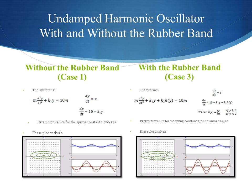 Undamped Harmonic Oscillator With and Without the Rubber Band Without the Rubber Band (Case 1) The system is: Parameter values for the spring constant 12<k 1 <13 Phase plot analysis With the Rubber Band (Case 3) The system is: Parameter values for the spring constant k 1 =12.5 and 4.5<k 2 <5 Phase plot analysis