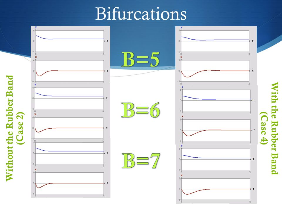 Bifurcations Without the Rubber Band (Case 2) With the Rubber Band (Case 4)