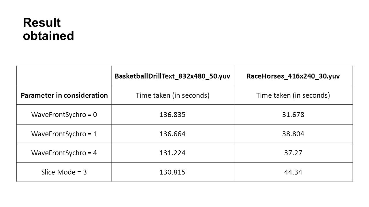 Result obtained BasketballDrillText_832x480_50.yuvRaceHorses_416x240_30.yuv Parameter in considerationTime taken (in seconds) WaveFrontSychro = 0136.83531.678 WaveFrontSychro = 1136.66438.804 WaveFrontSychro = 4131.22437.27 Slice Mode = 3130.81544.34