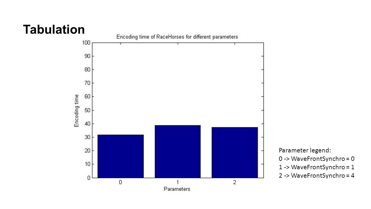 Tabulation Parameter legend: 0 -> WaveFrontSynchro = 0 1 -> WaveFrontSynchro = 1 2 -> WaveFrontSynchro = 4