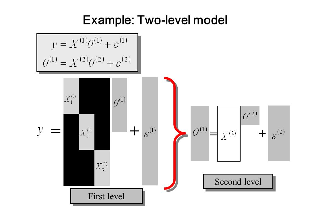 Example: Two-level model =+ = + Second level First level
