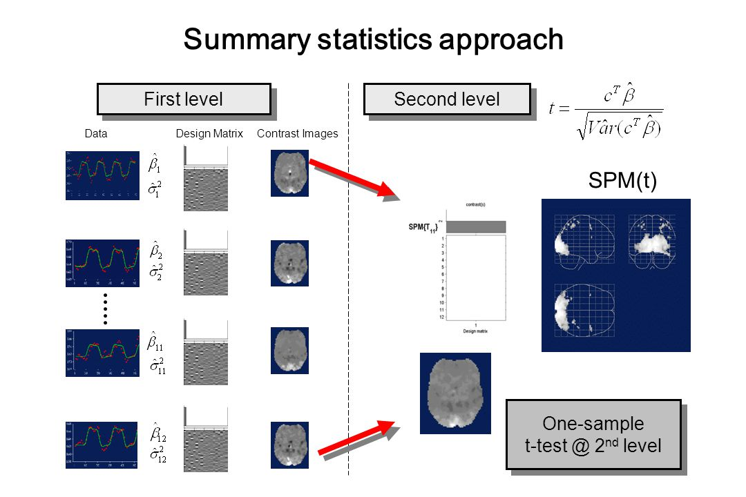 Summary statistics approach Data Design Matrix Contrast Images SPM(t) Second level First level One-sample t-test @ 2 nd level One-sample t-test @ 2 nd level