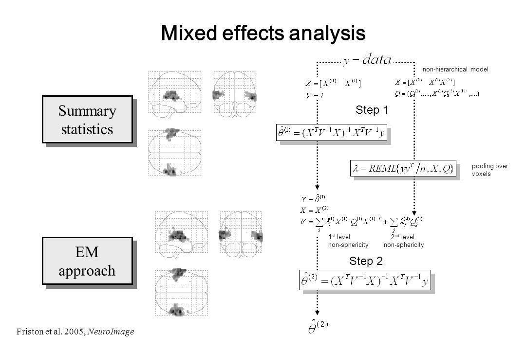 Mixed effects analysis Summary statistics Summary statistics EM approach EM approach Step 1 Step 2 Friston et al.
