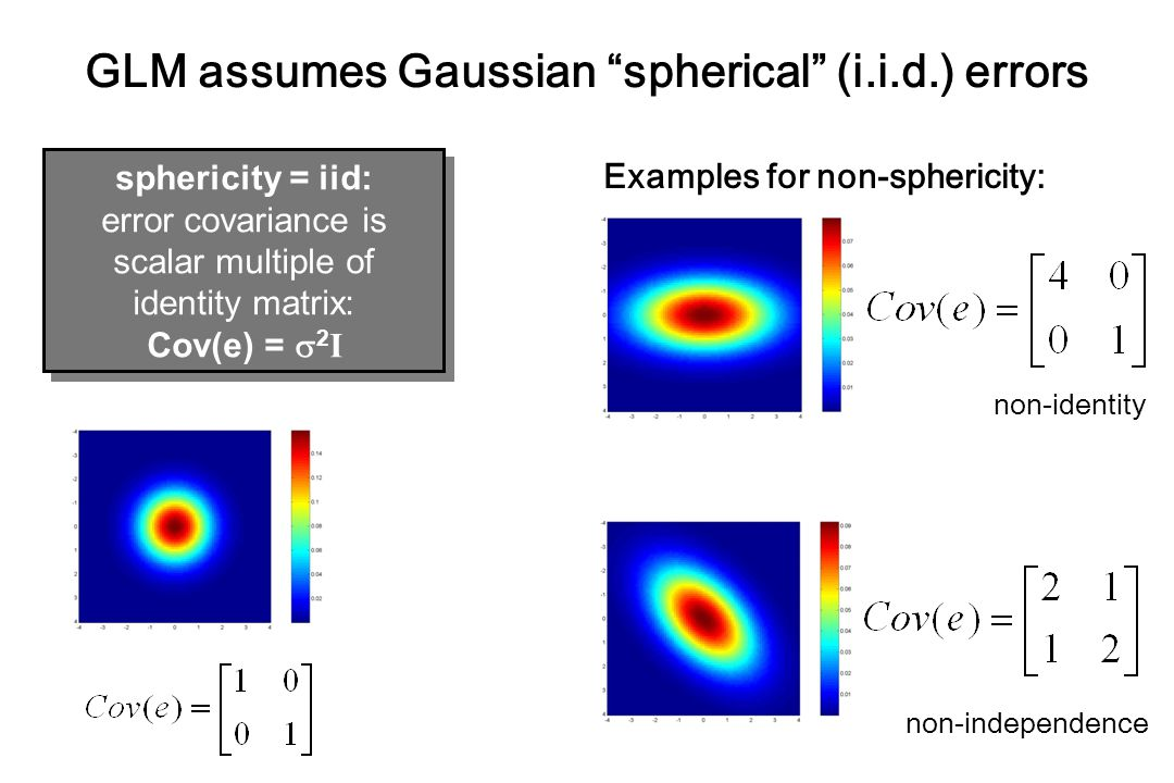 GLM assumes Gaussian spherical (i.i.d.) errors sphericity = iid: error covariance is scalar multiple of identity matrix: Cov(e) =  2 I sphericity = iid: error covariance is scalar multiple of identity matrix: Cov(e) =  2 I Examples for non-sphericity: non-identity non-independence