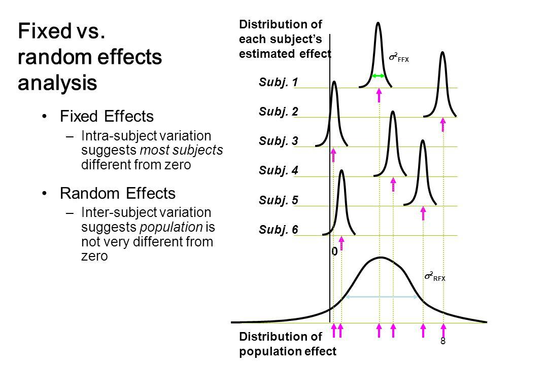Distribution of population effect 8 Subj. 1 Subj.
