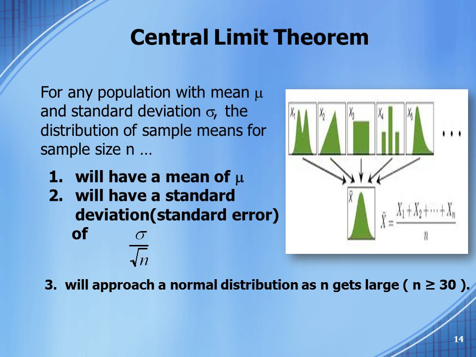 Central Limit Theorem For any population with mean  and standard deviation , the distribution of sample means for sample size n … 1.will have a mean