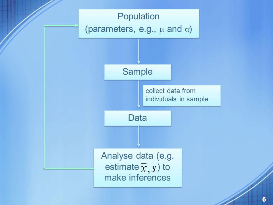 Population (parameters, e.g.,  and  ) Population (parameters, e.g.,  and  ) Sample collect data from individuals in sample Data Analyse data (e.g.