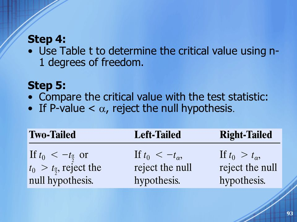 Step 4: Use Table t to determine the critical value using n- 1 degrees of freedom. Step 5: Compare the critical value with the test statistic: If P-va