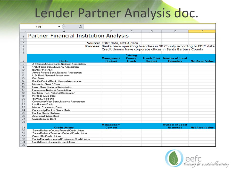 Lender Partner Analysis doc.