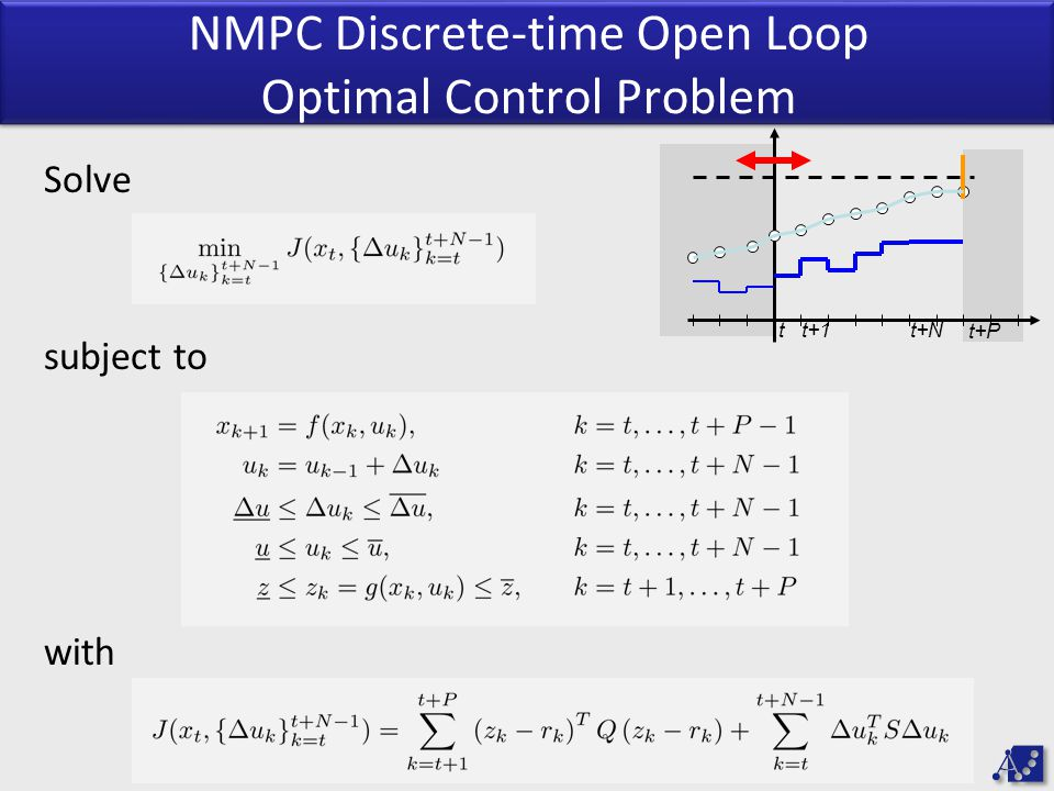 NMPC Discrete-time Open Loop Optimal Control Problem tt+1 t+P Solve subject to with t+N
