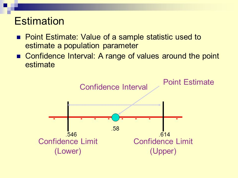 Estimation Point Estimate: Value of a sample statistic used to estimate a population parameter Confidence Interval: A range of values around the point estimate Confidence Interval Point Estimate Confidence Limit (Lower) Confidence Limit (Upper).58.546.614