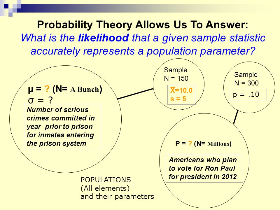 μ = ? (N= A Bunch ) σ = ? Sample N = 150 Probability Theory Allows Us To Answer: What is the likelihood that a given sample statistic accurately repre