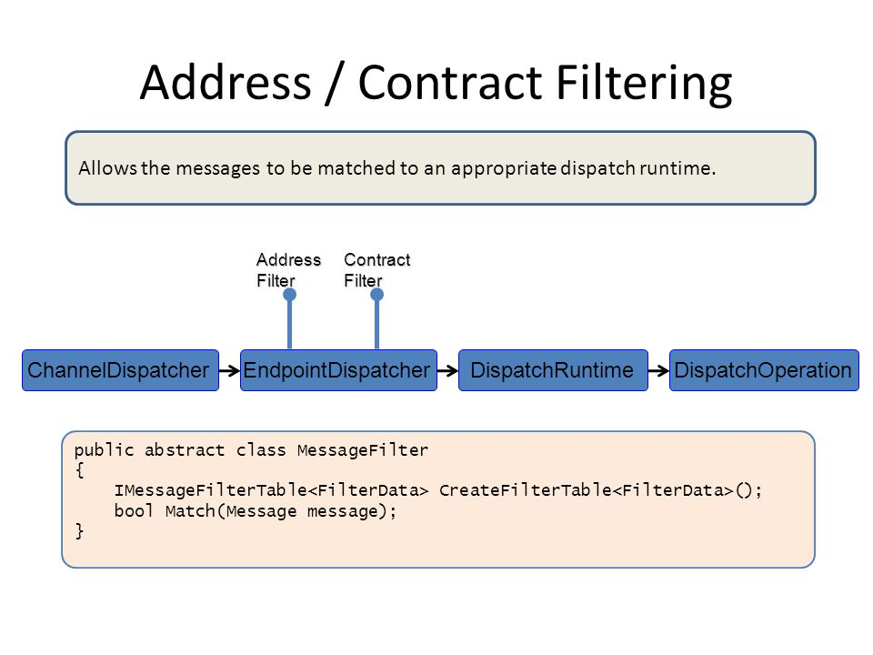 Address / Contract Filtering DispatchOperationDispatchRuntimeEndpointDispatcherChannelDispatcher public abstract class MessageFilter { IMessageFilterTable CreateFilterTable (); bool Match(Message message); }AddressFilterContractFilter Allows the messages to be matched to an appropriate dispatch runtime.