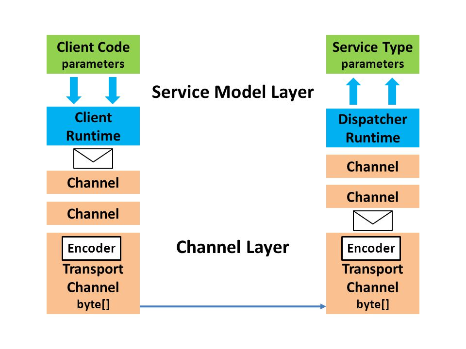 Client Runtime Channel Transport Channel byte[] Dispatcher Runtime Client Code parameters Encoder Service Type parameters Channel Transport Channel byte[] Encoder Service Model Layer Channel Layer