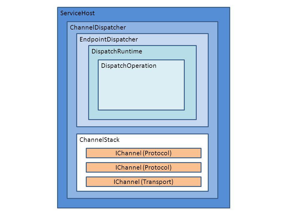 ServiceHost ChannelDispatcher EndpointDispatcher DispatchRuntime DispatchOperation ChannelStack IChannel (Protocol) IChannel (Transport)