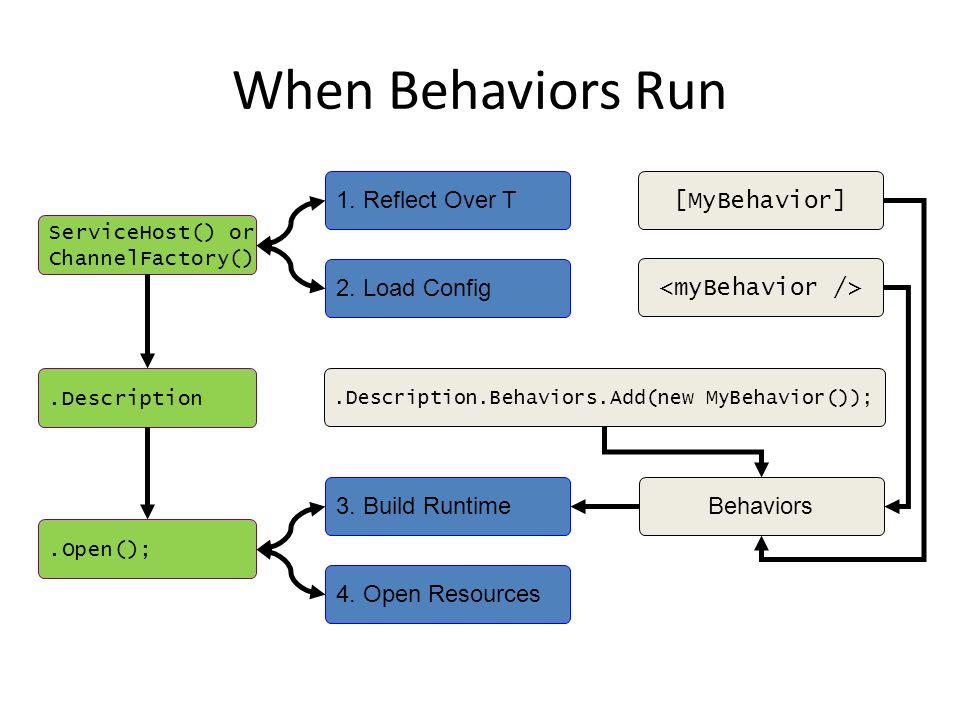 When Behaviors Run 1. Reflect Over T 2.