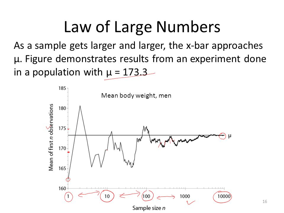 16 Law of Large Numbers As a sample gets larger and larger, the x-bar approaches μ.