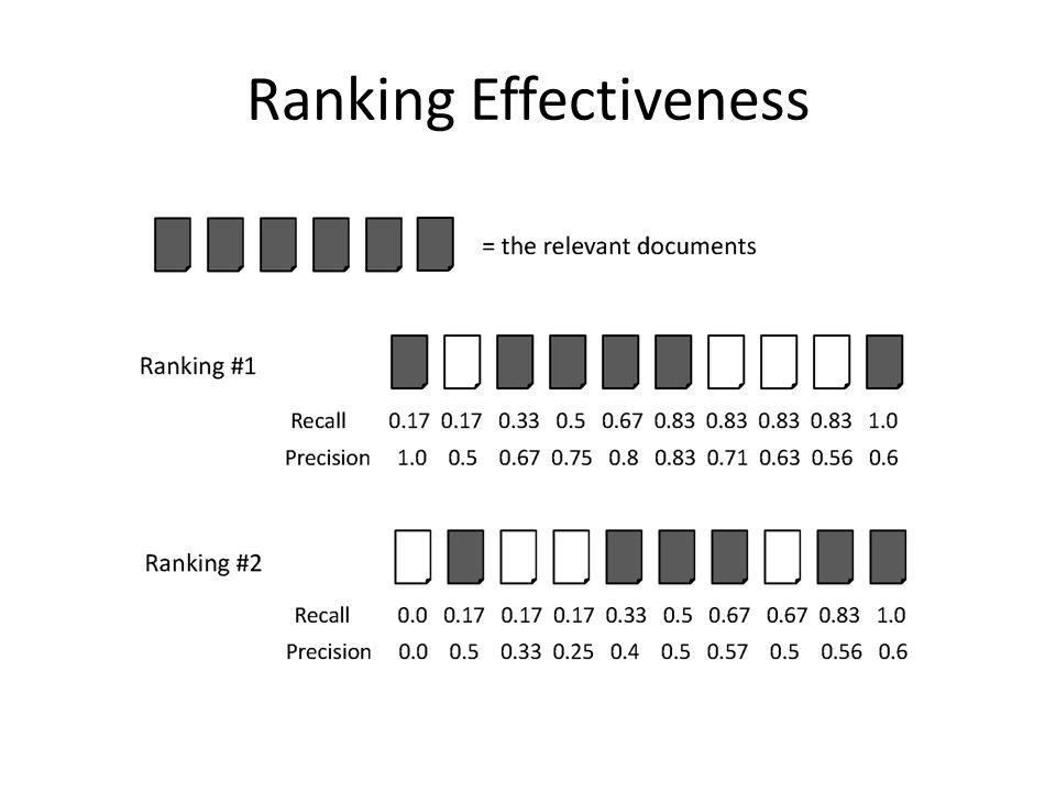 Ranking Effectiveness