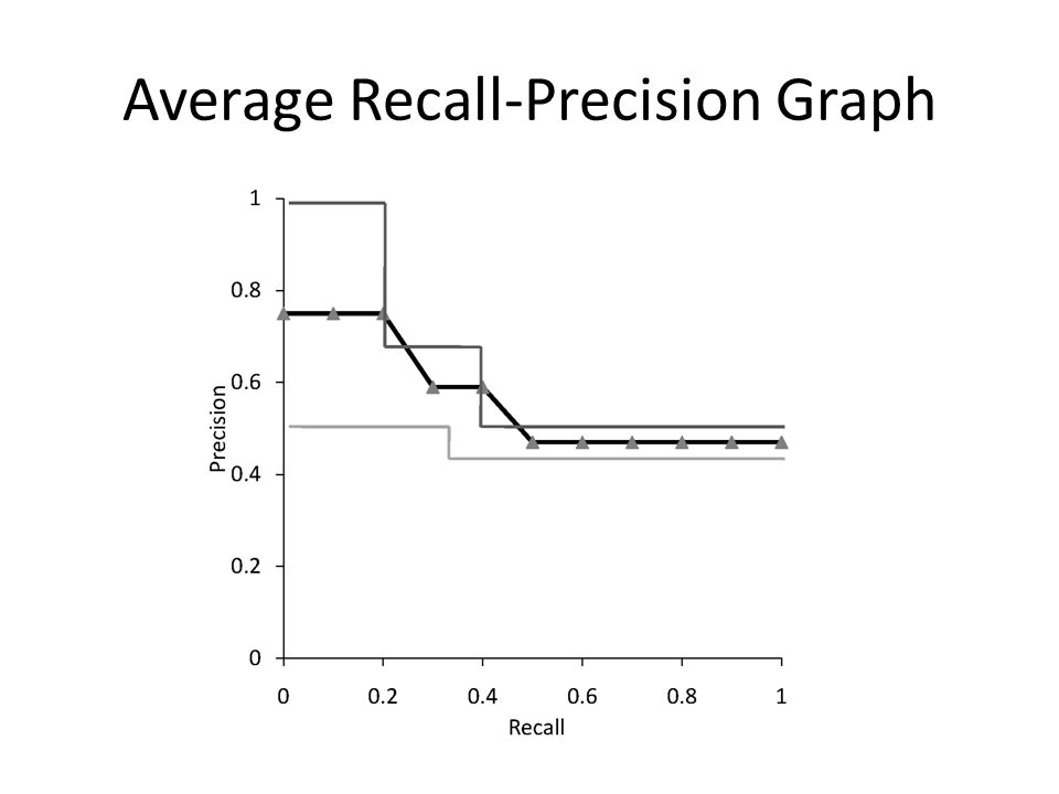 Average Recall-Precision Graph