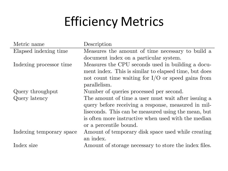 Efficiency Metrics