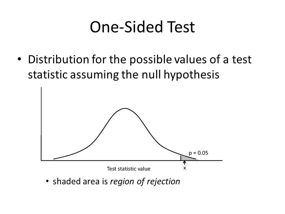 One-Sided Test Distribution for the possible values of a test statistic assuming the null hypothesis shaded area is region of rejection