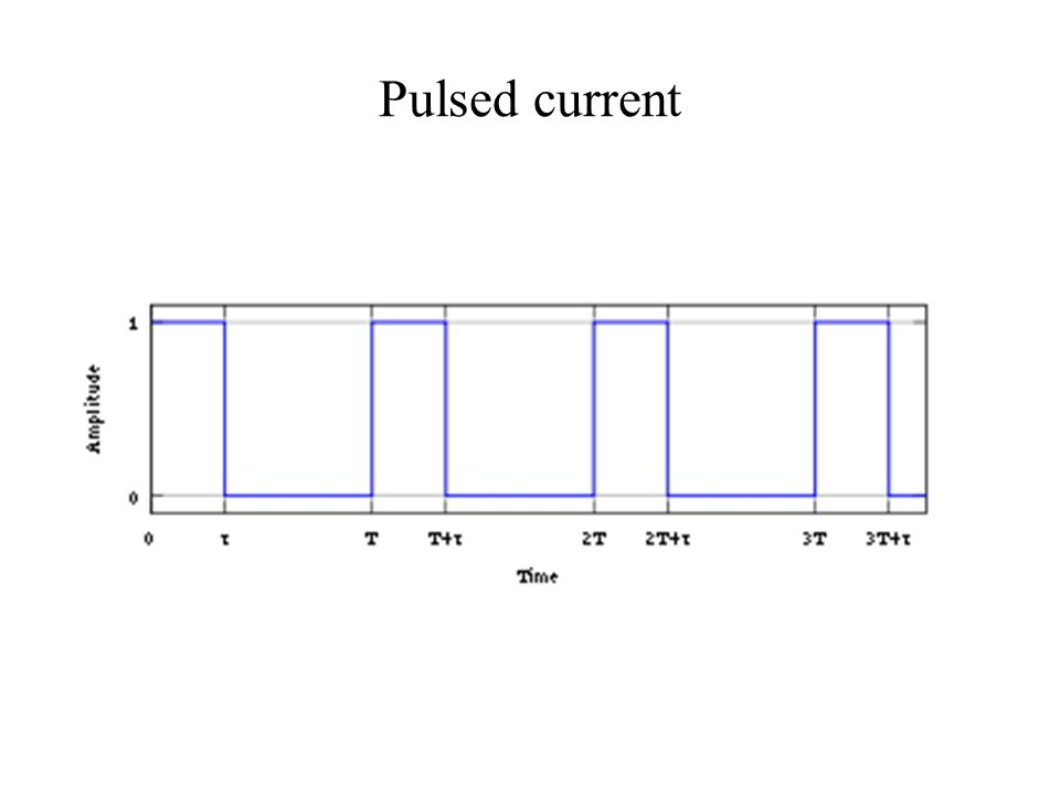 Pulsed current