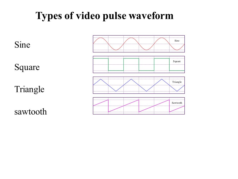 Types of video pulse waveform Sine Square Triangle sawtooth