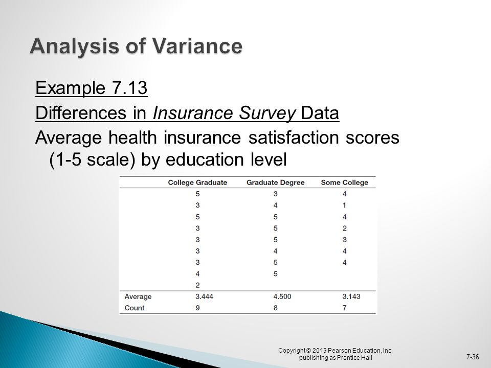 Example 7.13 Differences in Insurance Survey Data Average health insurance satisfaction scores (1-5 scale) by education level Copyright © 2013 Pearson