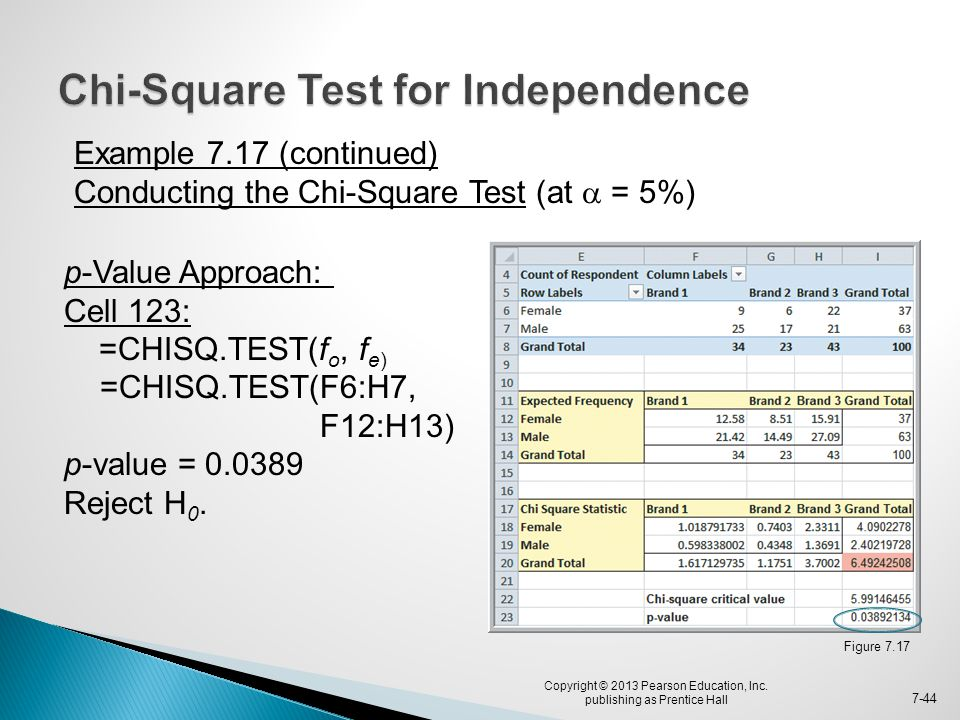 Figure 7.17 Copyright © 2013 Pearson Education, Inc. publishing as Prentice Hall 7-44 Example 7.17 (continued) Conducting the Chi-Square Test (at  =