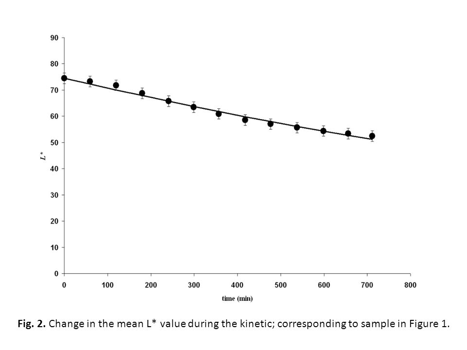 Fig. 2. Change in the mean L* value during the kinetic; corresponding to sample in Figure 1.