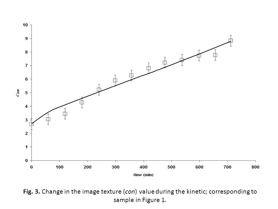 Fig. 3. Change in the image texture (con) value during the kinetic; corresponding to sample in Figure 1.