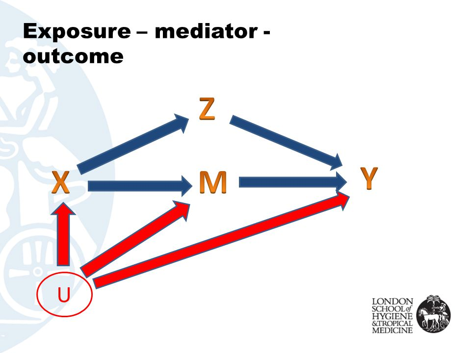 Exposure – mediator - outcome U