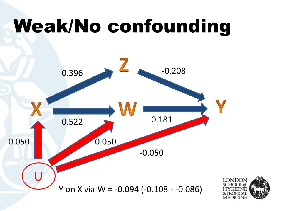 Weak/No confounding U -0.050 0.050 -0.181 -0.208 0.522 0.396 Y on X via W = -0.094 (-0.108 - -0.086)
