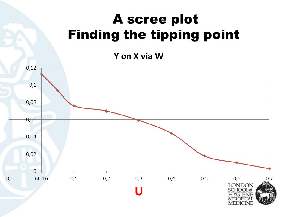 A scree plot Finding the tipping point