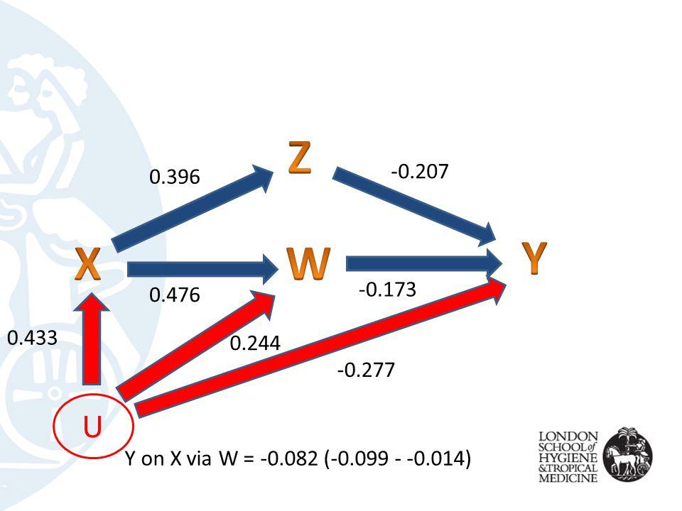 U -0.277 0.244 0.433 -0.173 -0.207 0.476 0.396 Y on X via W = -0.082 (-0.099 - -0.014)