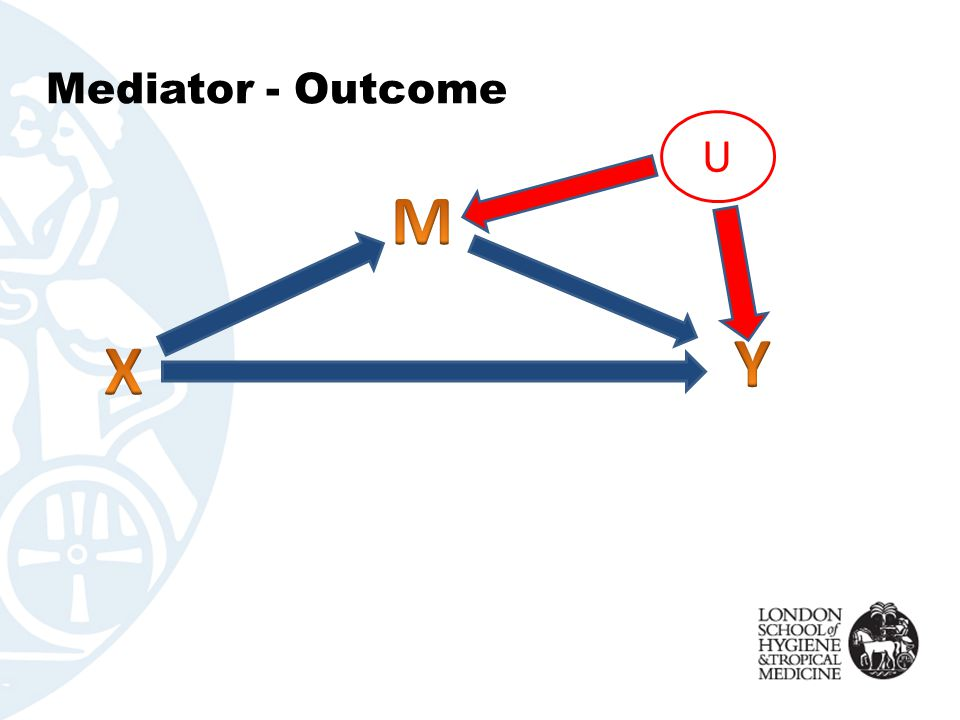 Mediator - Outcome U