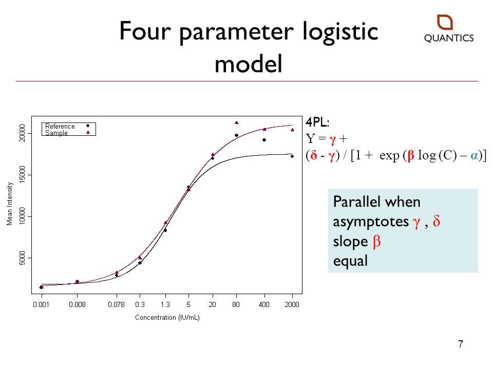 8 Five parameter logistic model Parallel when asymptotes γ, δ slope β asymmetry φ equal 5PL: Y = γ + (δ - γ) / [1 + exp (β log (C) – α) ] φ