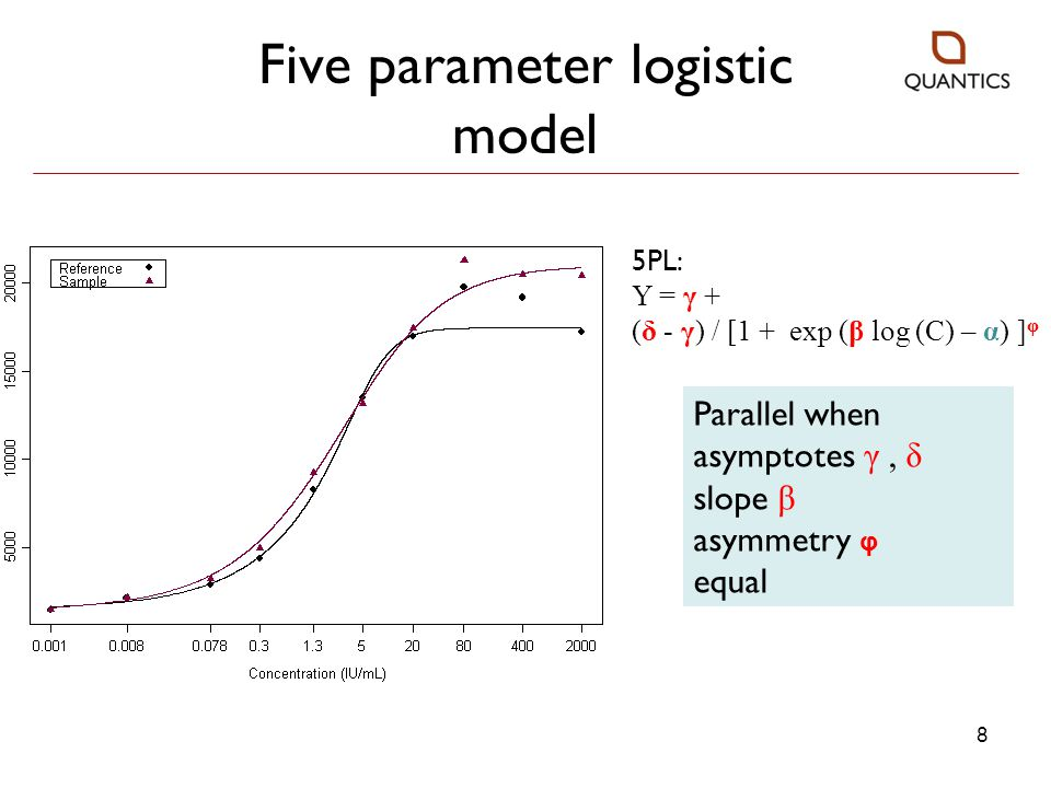 9 Tests for parallelism Approach 1 Is there evidence that the reference and test curves ARE NOT parallel.