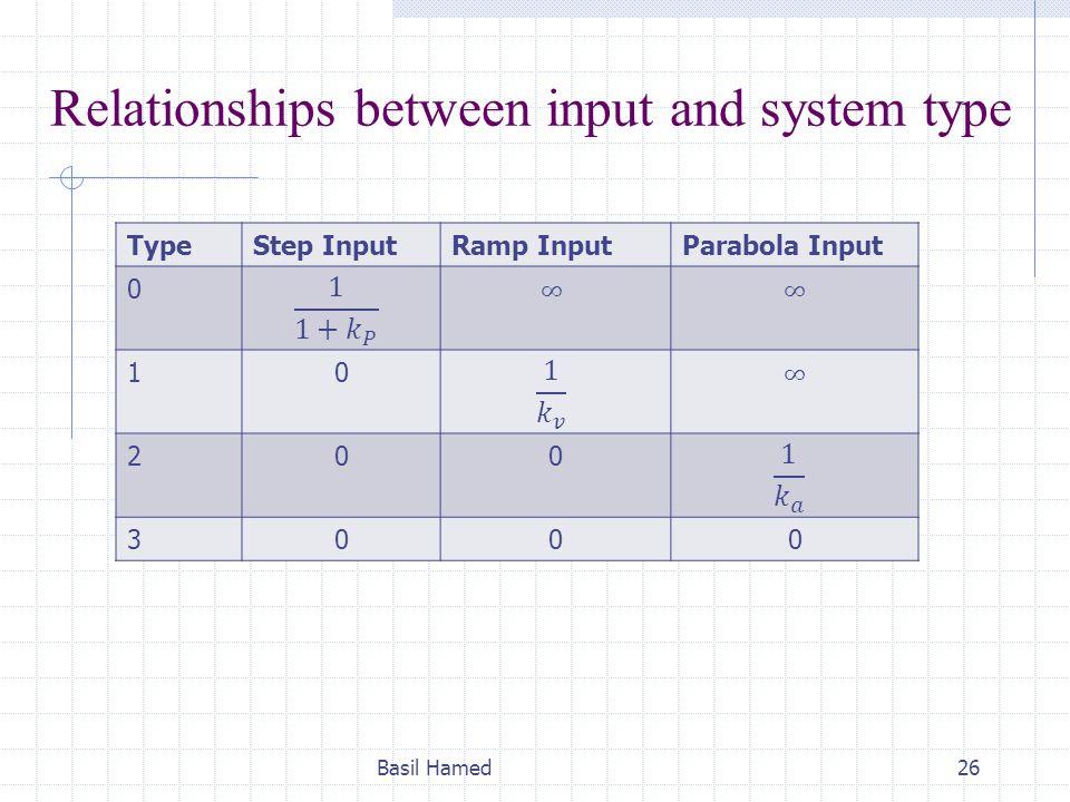 Relationships between input and system type TypeStep InputRamp InputParabola Input 0 10 200 3000 Basil Hamed26