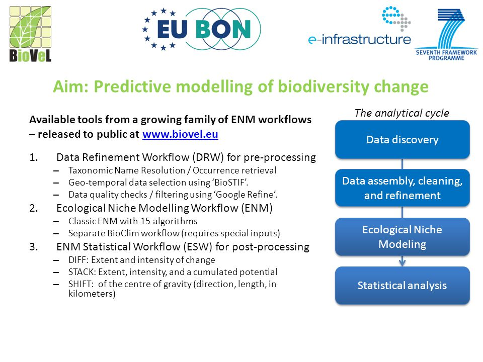 Aim: Predictive modelling of biodiversity change Available tools from a growing family of ENM workflows – released to public at www.biovel.euwww.biovel.eu 1.Data Refinement Workflow (DRW) for pre-processing – Taxonomic Name Resolution / Occurrence retrieval – Geo-temporal data selection using 'BioSTIF'.