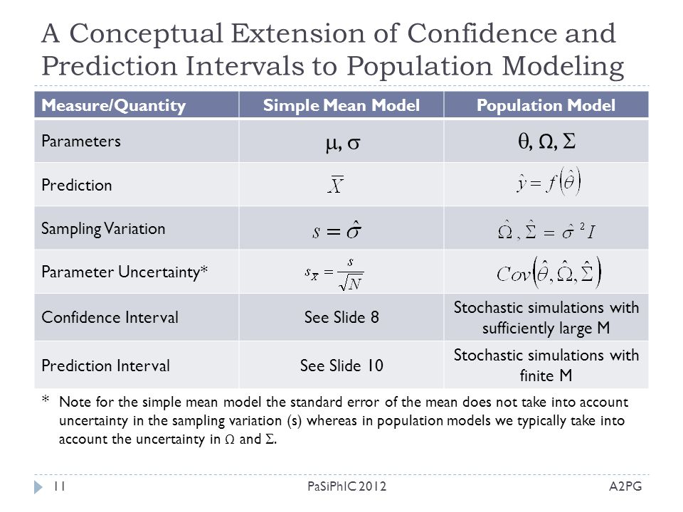 A Conceptual Extension of Confidence and Prediction Intervals to Population Modeling A2PGPaSiPhIC 201211 Measure/QuantitySimple Mean ModelPopulation M