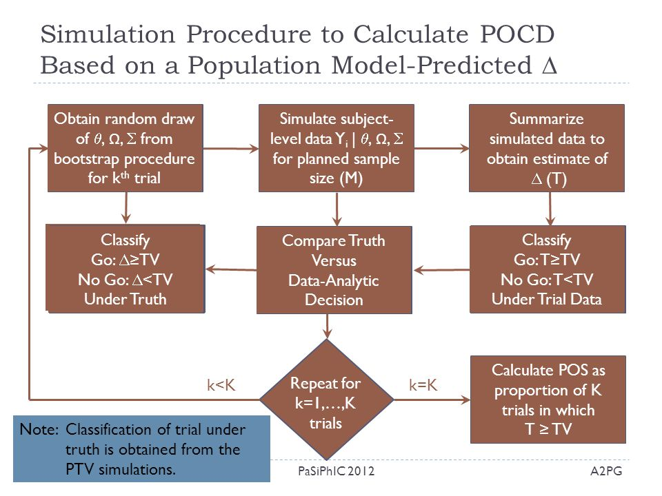 Simulation Procedure to Calculate POCD Based on a Population Model-Predicted  A2PGPaSiPhIC 201229 Obtain random draw of , Ω,  from bootstrap proced