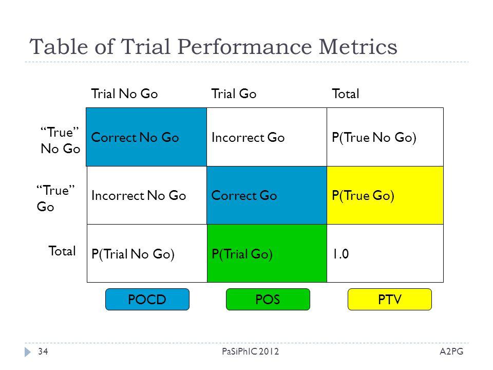 """Table of Trial Performance Metrics A2PGPaSiPhIC 201234 Trial No GoTrial GoTotal """"True"""" No Go """"True"""" Go Total Correct No Go P(Trial Go) Incorrect GoP(T"""