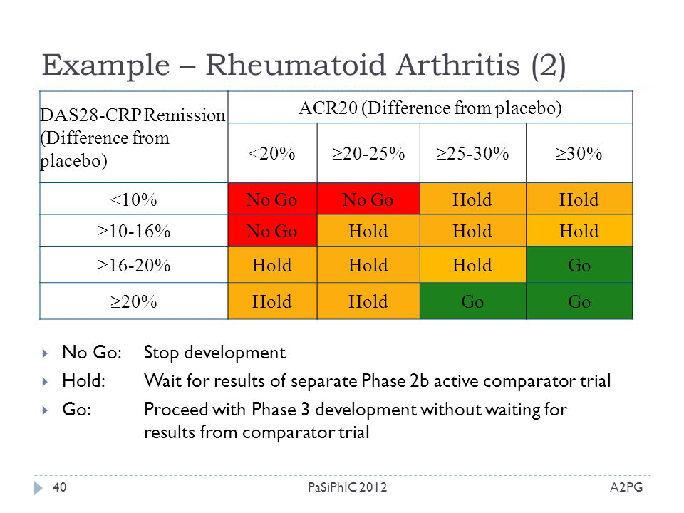 Example – Rheumatoid Arthritis (2) A2PGPaSiPhIC 201240 DAS28-CRP Remission (Difference from placebo) ACR20 (Difference from placebo) <20%  20-25%  2