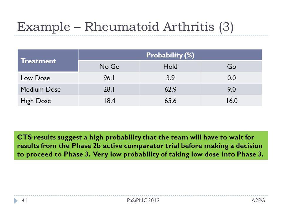 Example – Rheumatoid Arthritis (3) A2PGPaSiPhIC 201241 Treatment Probability (%) No GoHoldGo Low Dose96.13.90.0 Medium Dose28.162.99.0 High Dose18.465