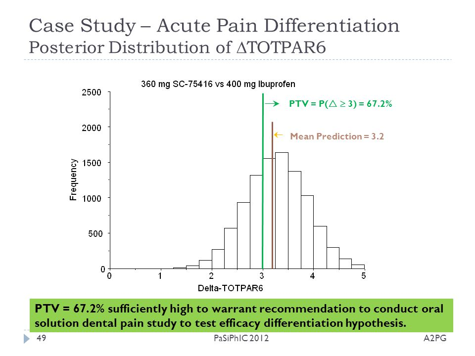 Case Study – Acute Pain Differentiation Posterior Distribution of  TOTPAR6 A2PGPaSiPhIC 201249 PTV = P(   3) = 67.2% Mean Prediction = 3.2 PTV = 67