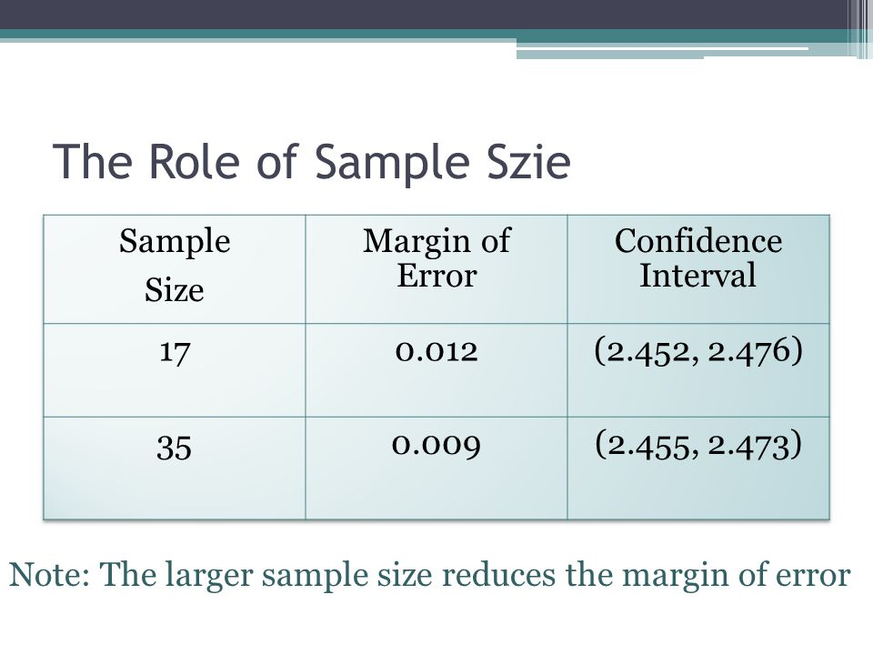 The Role of Sample Szie Note: The larger sample size reduces the margin of error